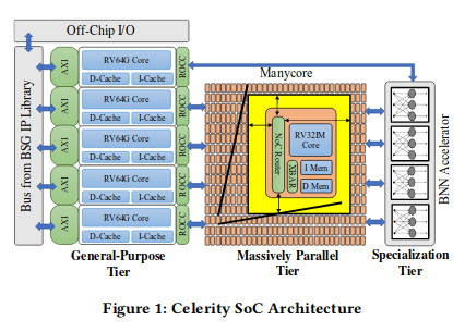 Celerity Architecture