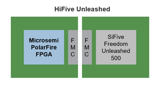 Unleashed FPGA architecture