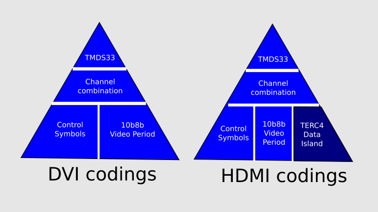 HDMI Capture and Analysis FPGA Project 2