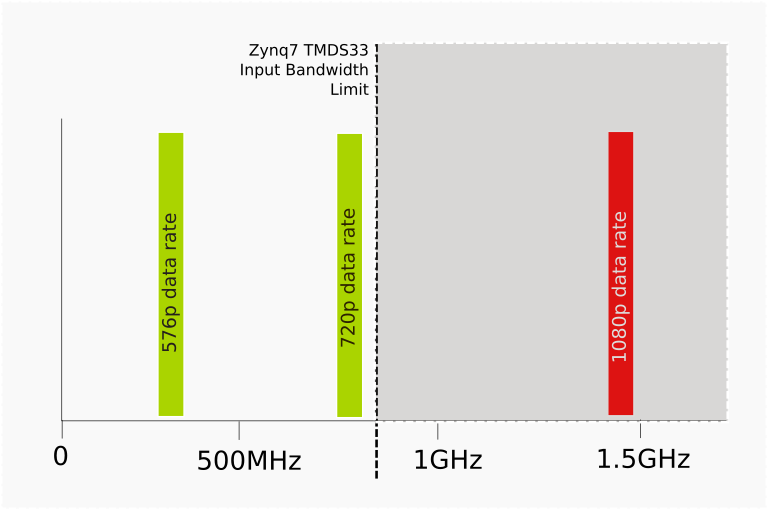 Frequencies in HDMI