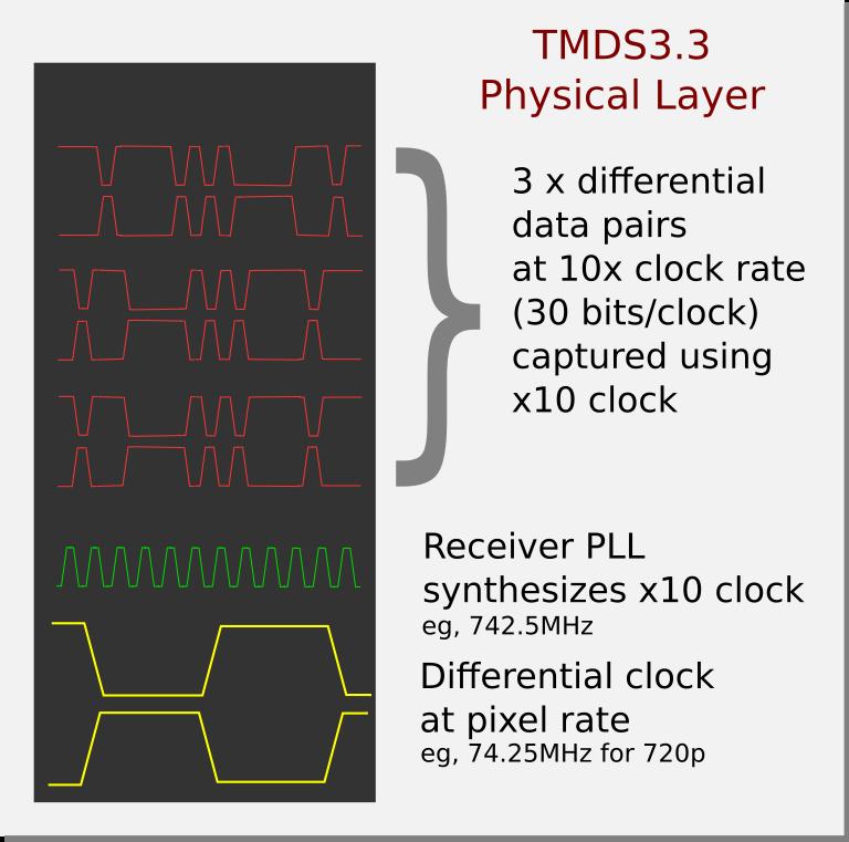 HDMI Capture and Analysis FPGA Project 2 – warmcat com