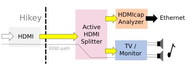 HDMICAP monitoring scheme