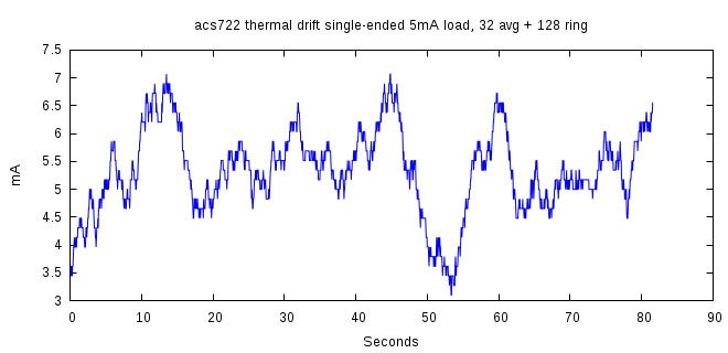 plot-acs722-singlended-drift-ring